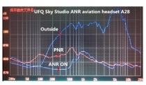 UFQ.2 ANR Aviation Headset UFQ A28 aktiv